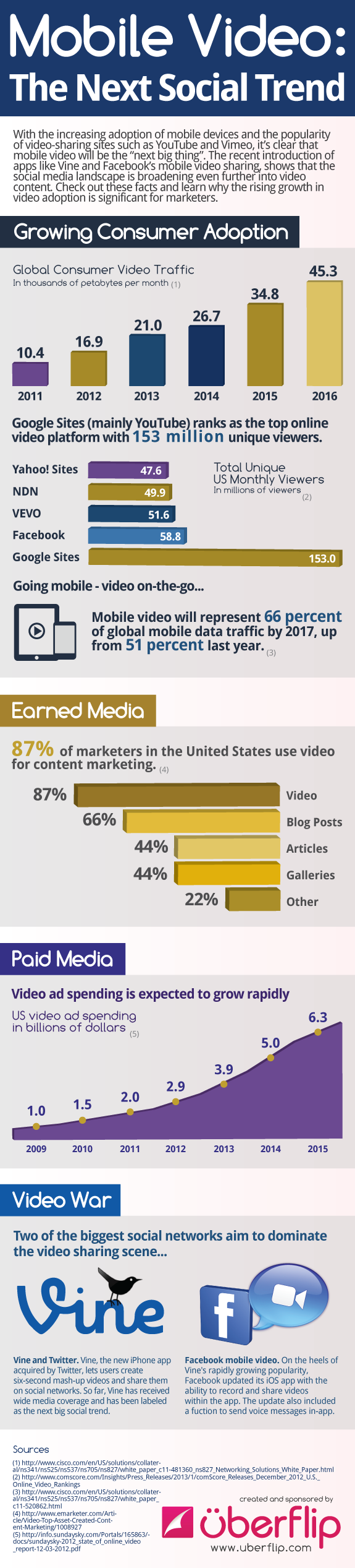 Uberflip's latest infographic provides insightful facts and figures about the growth of video, its consumption on mobile devices, as well as what these numbers represent for marketers.